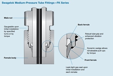 FK fitting cross section